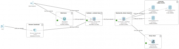 This Transaction Flow shows that the Business Backend is calling a Cassandra Database Cluster