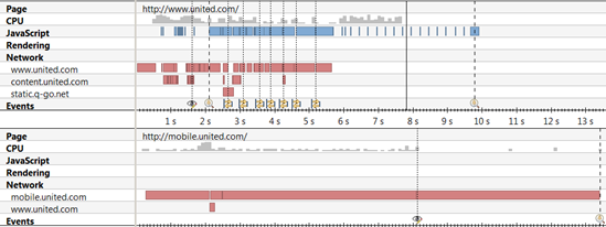 Timeline comparison of united sites