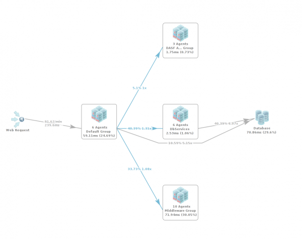 Show the transaction flow of a single business transaction type