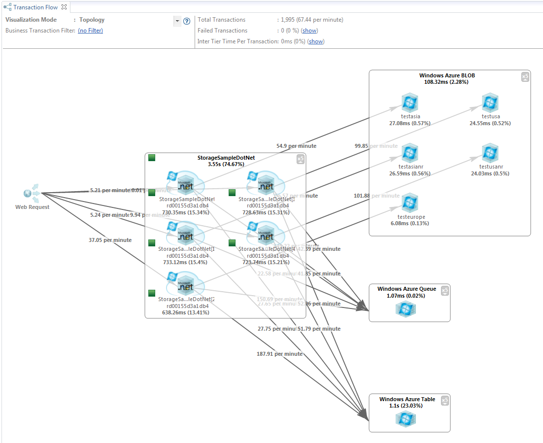 dynaTrace Transaction Flow visualizing the flow of ASP.NET Web Requests