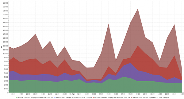 50th, 75th, 90th and 95th percentile of End User Response time of the Page Load